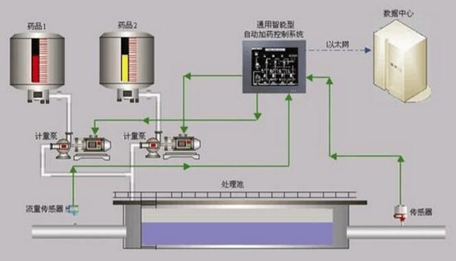 加药装置自动控制系统